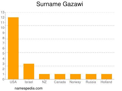 Surname Gazawi