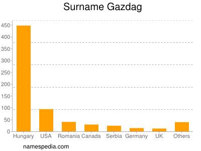 Surname Gazdag