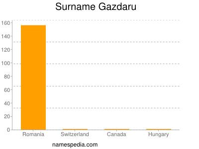 Surname Gazdaru