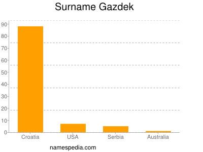 Surname Gazdek