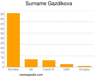 Surname Gazdikova