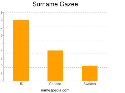 Surname Gazee