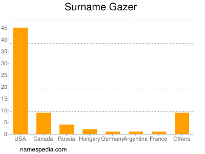 Surname Gazer