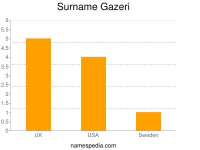 Surname Gazeri