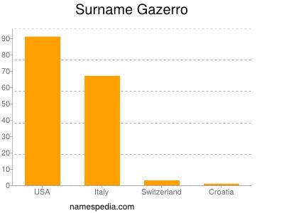 Surname Gazerro