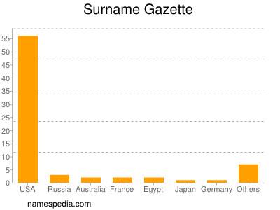 Surname Gazette