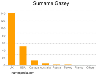 Surname Gazey