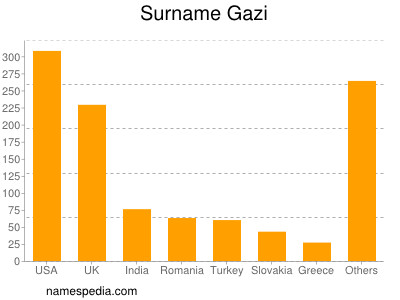 Surname Gazi