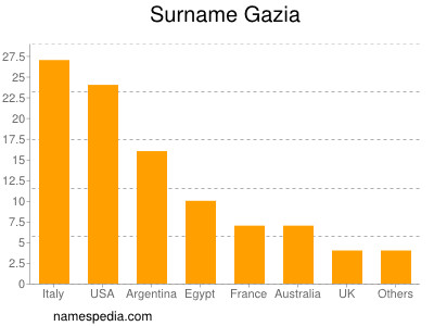 Surname Gazia
