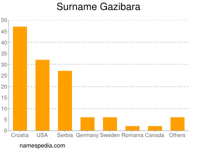Surname Gazibara