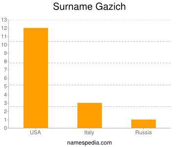Surname Gazich