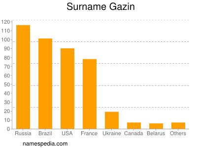 Surname Gazin