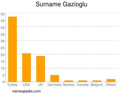 Surname Gazioglu