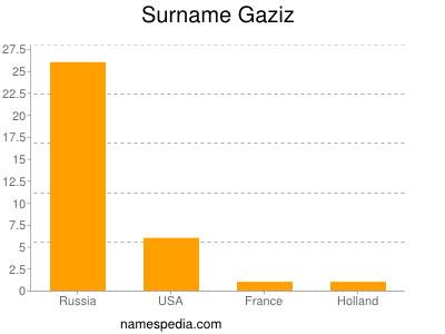 Surname Gaziz