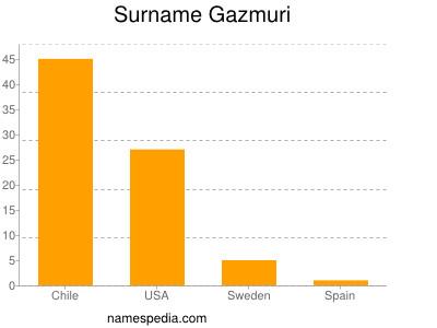 Surname Gazmuri