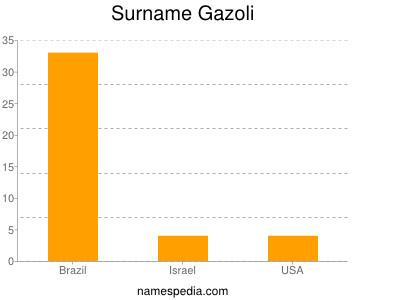 Surname Gazoli
