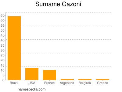 Surname Gazoni