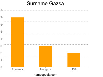 Surname Gazsa