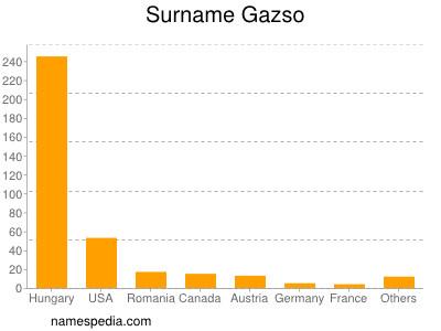 Surname Gazso