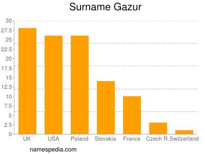 Surname Gazur