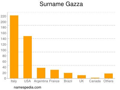Surname Gazza