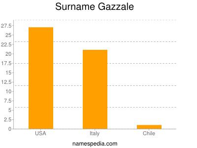 Surname Gazzale