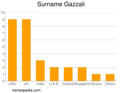 Surname Gazzali