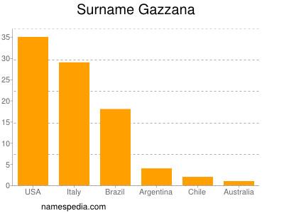 Surname Gazzana