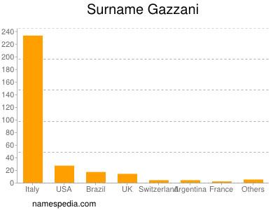 Surname Gazzani