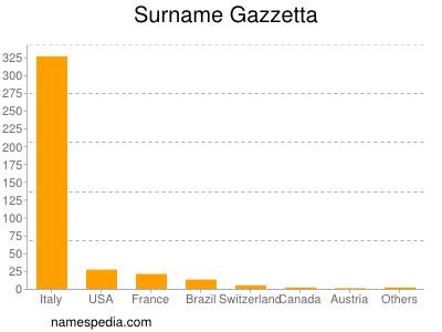 Surname Gazzetta