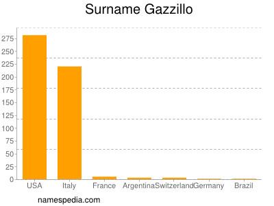 Surname Gazzillo