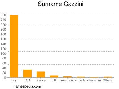 Surname Gazzini