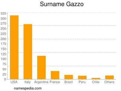 Surname Gazzo