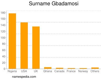 Surname Gbadamosi