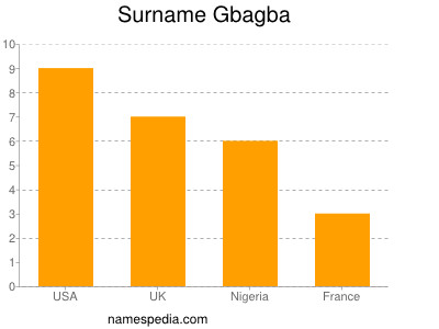 Surname Gbagba