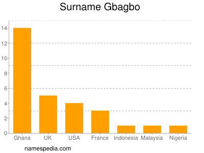 Surname Gbagbo