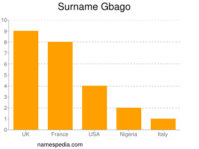 Surname Gbago