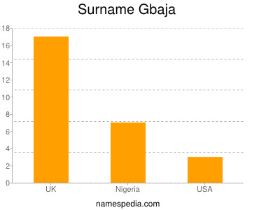 Surname Gbaja