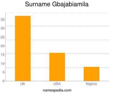 Surname Gbajabiamila