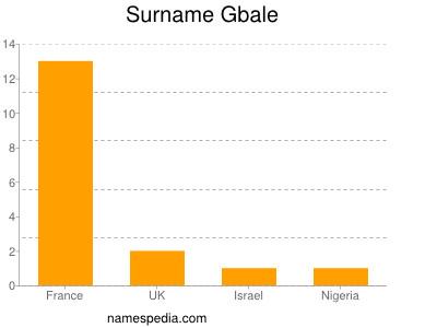 Surname Gbale