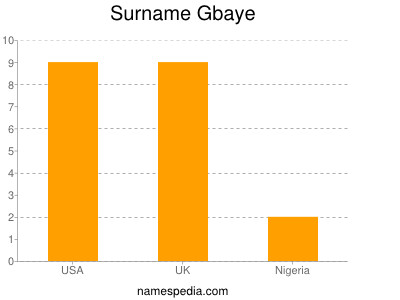 Surname Gbaye