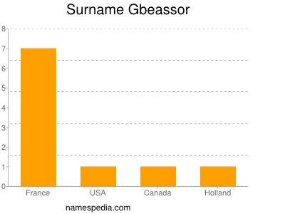 Surname Gbeassor
