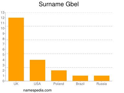 Surname Gbel