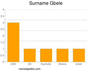 Surname Gbele
