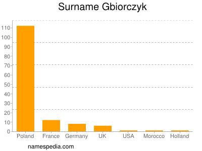 Surname Gbiorczyk