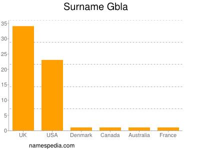 Surname Gbla