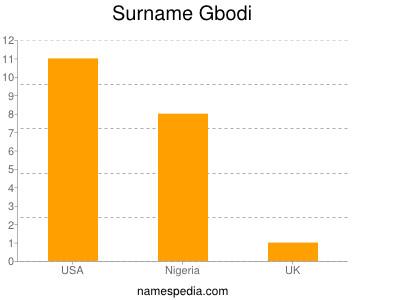 Surname Gbodi