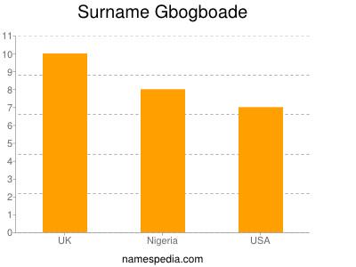 Surname Gbogboade