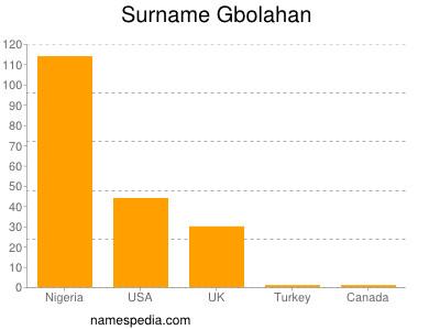 Surname Gbolahan