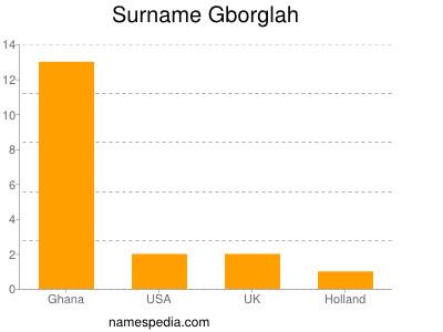 Surname Gborglah